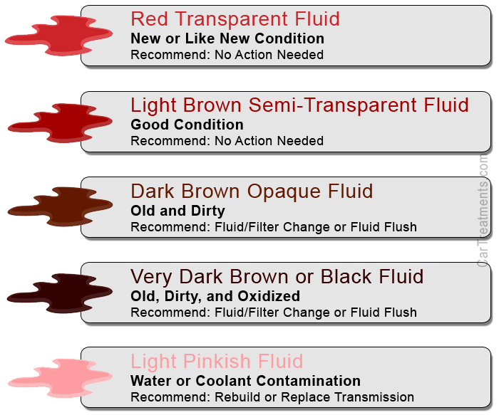 transmission-fluid-colors